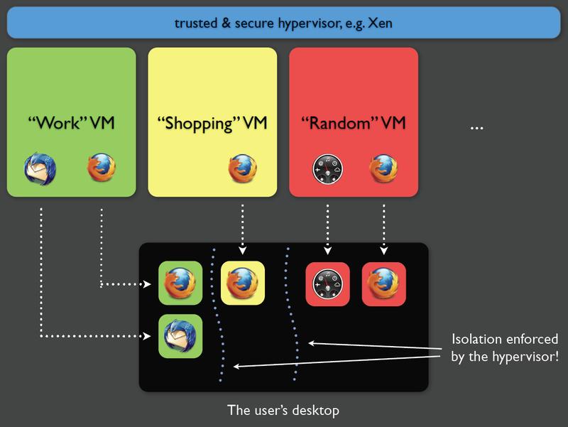 Вышла операционная система Qubes 2 на основе гипервизора Xen