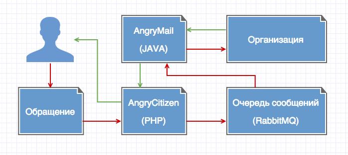 Как мы организовали автоматическую отправку обращений в государственные органы