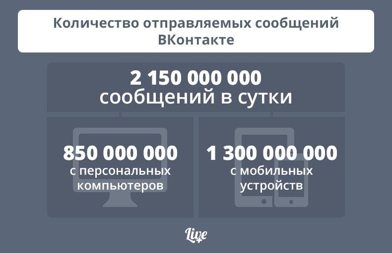 Чат «Вконтакте» доставляет за сутки больше сообщений, чем МТС, «Мегафон» и «Билайн» вместе взятые