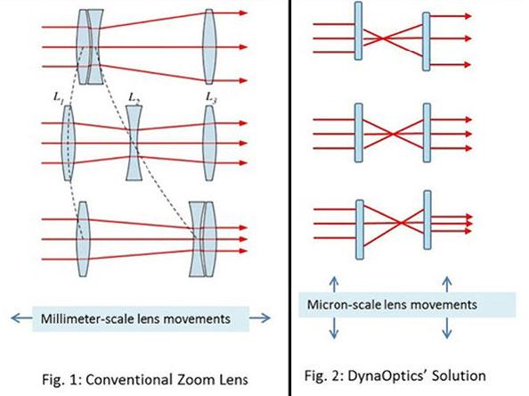 К серийному выпуску объективы DynaOptics могут быть готовы в конце 2015 года
