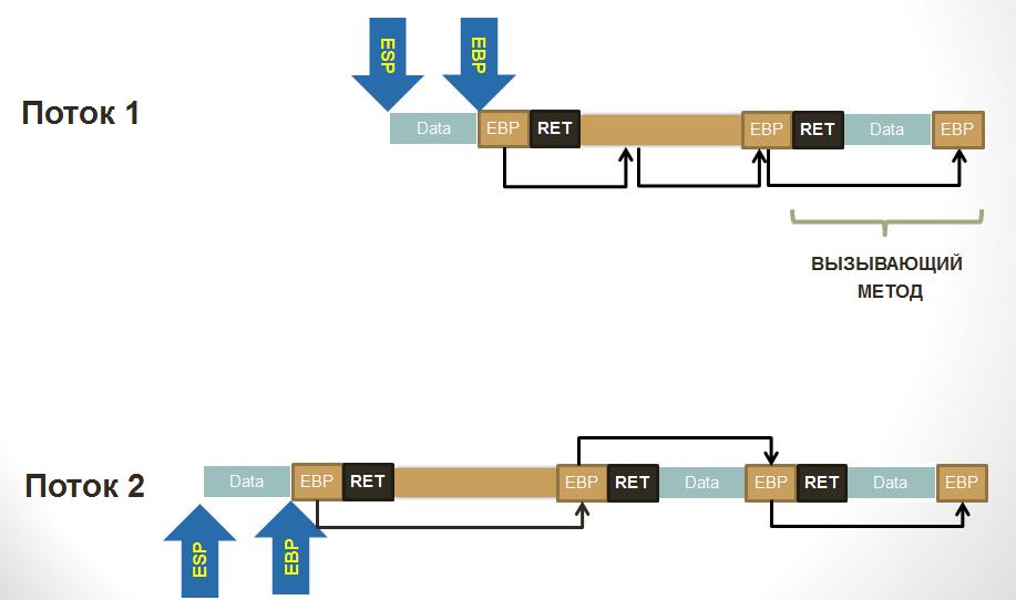 Ручное клонирование потока. Когда Assembler + C# или Java = Love