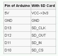 Как я логгер собирал на SD card Shield V2.0