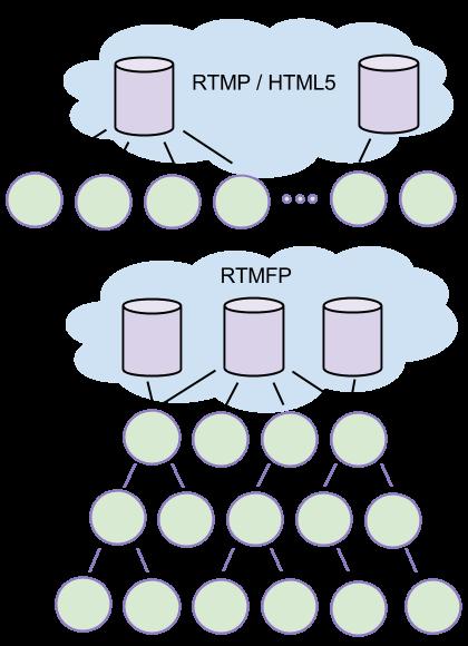 Обзор протокола RTMFP