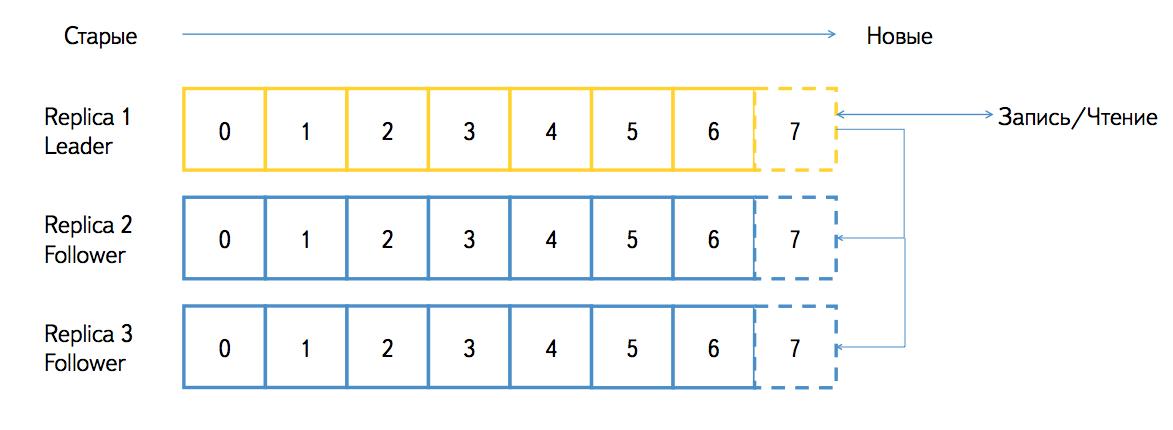 Logbroker: сбор и поставка больших объемов данных в Яндексе