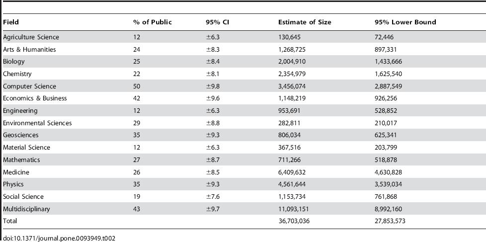 Сколько научных статей в интернете?