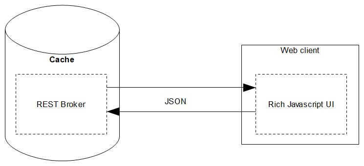 Прямой доступ к классам Caché через REST, на примере DHTMLX Grid