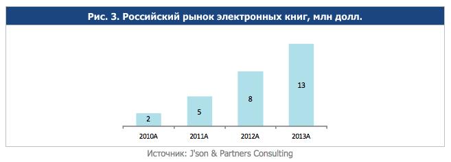 Электронные книги занимают около 1% в общем объеме российского книжного рынка
