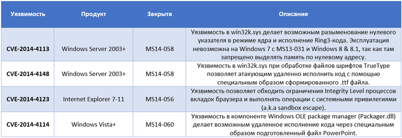 Новые уязвимости Windows используются злоумышленниками