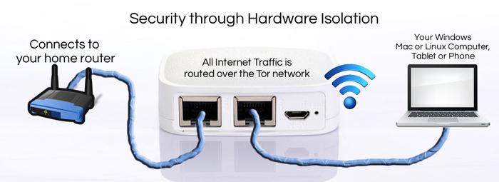 Разработчиков Tor маршрутизатора Anonabox подозревают в нечестности