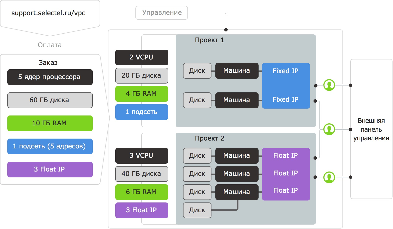 VPC схема