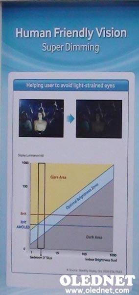 Представлены новые режимы, доступные только в дисплеях AMOLED