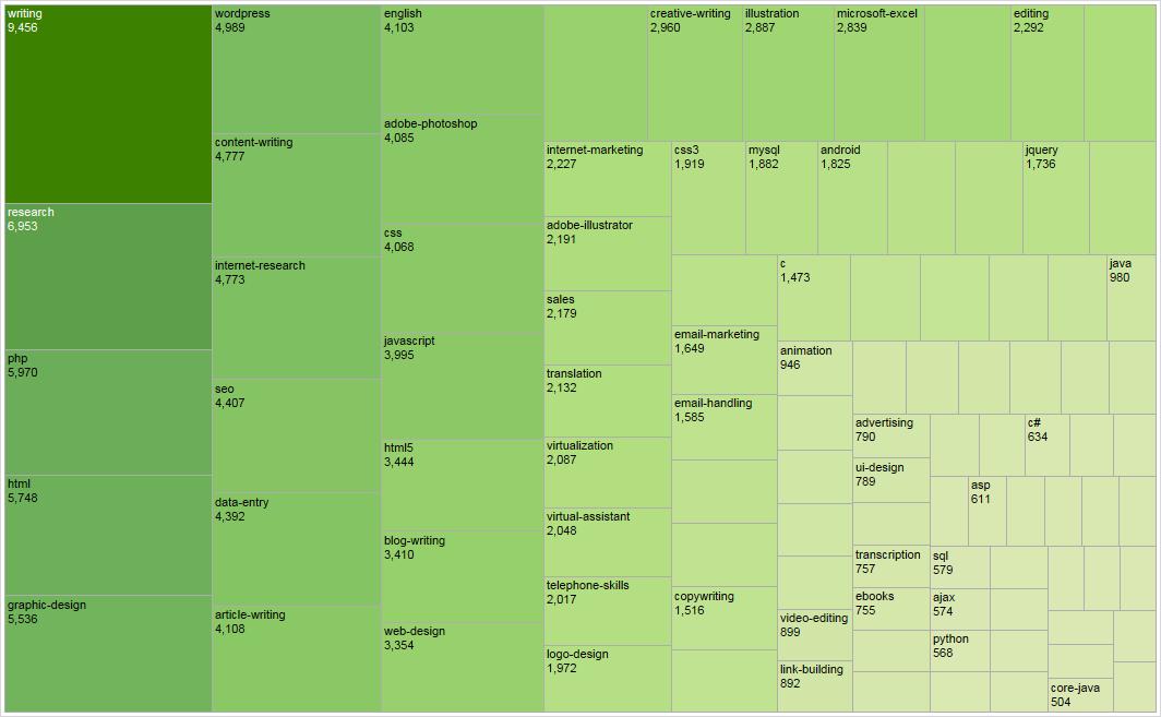 Анализ спроса и предложения фрилансеров на примере биржи oDesk