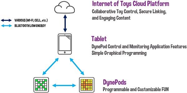В оснащение DynePod входит светодиодный дисплей размерами 5 х 5 пикселей