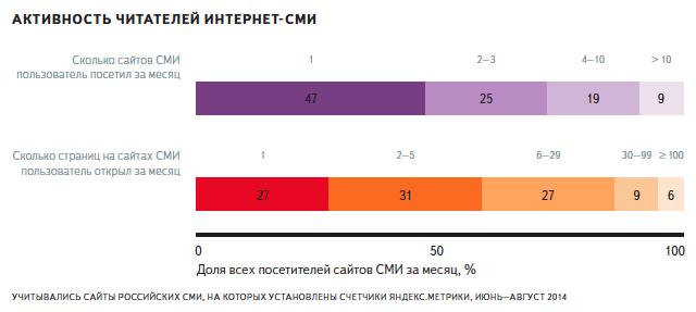 Только 4% российских интернет пользователей узнают новости с сайтов СМИ