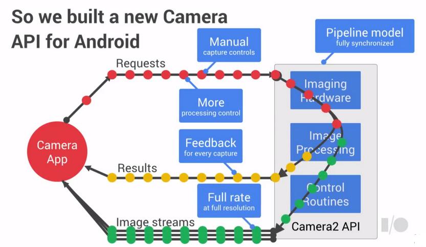 Возможности нового API камеры в Android 5.0 Lollipop