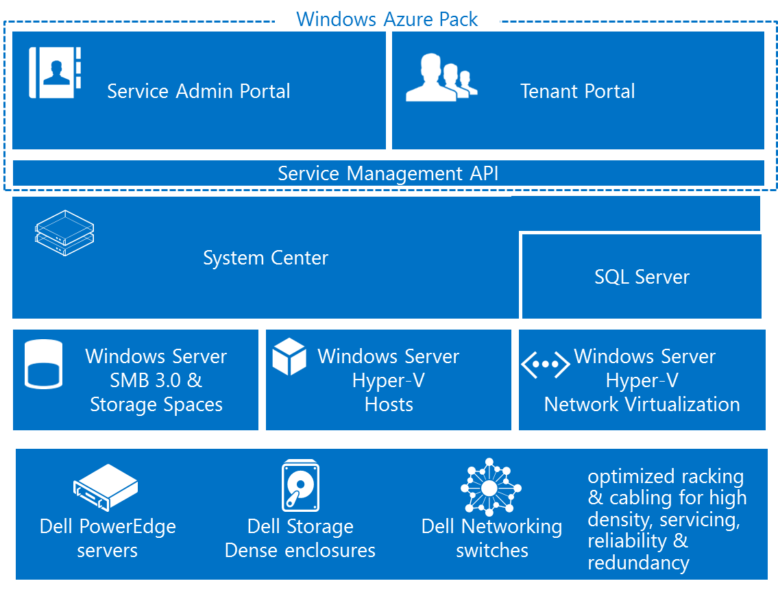 Горячие анонсы облака Microsoft Azure: больше, быстрее и более открыто