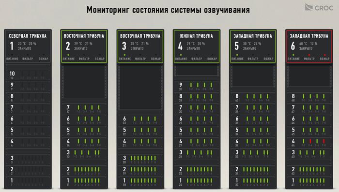 Как мы озвучивали стадион «Спартака»