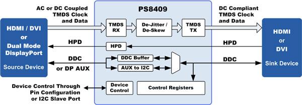 Parade PS8409 — первый повторитель HDMI 2.0 с восстановлением синхронизации и поддержкой скорости 6 Гбит/с, необходимой для видео 4K