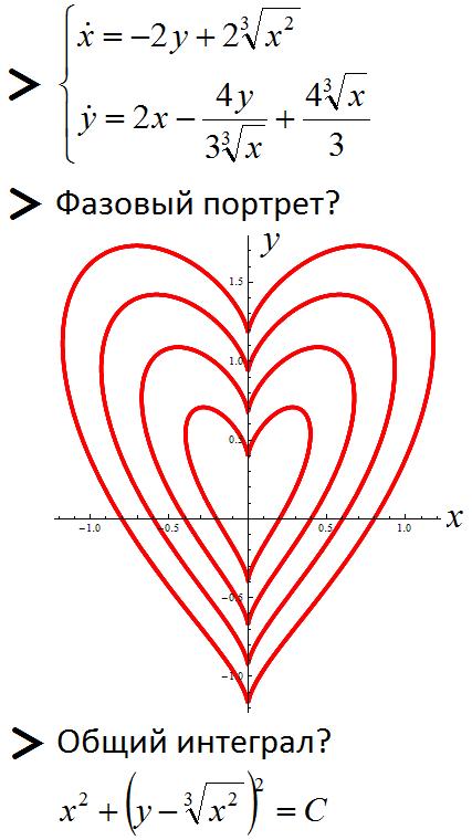 Математические рисунки