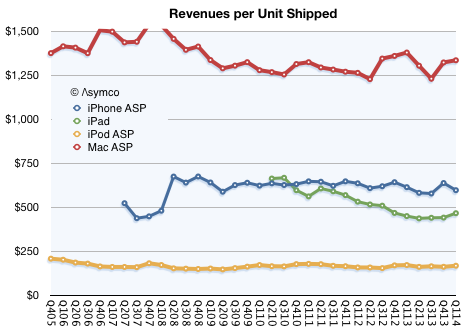 Распространение смартфонов: что делает рынок, чтобы привлечь «позднее большинство»?