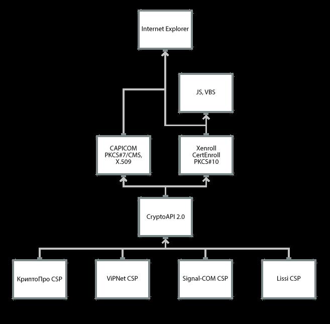 Криптографические решения. От криптопровайдеров до браузерных плагинов