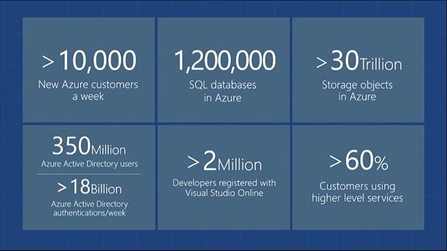 Обзор обновлений платформы Microsoft Azure за сентябрь