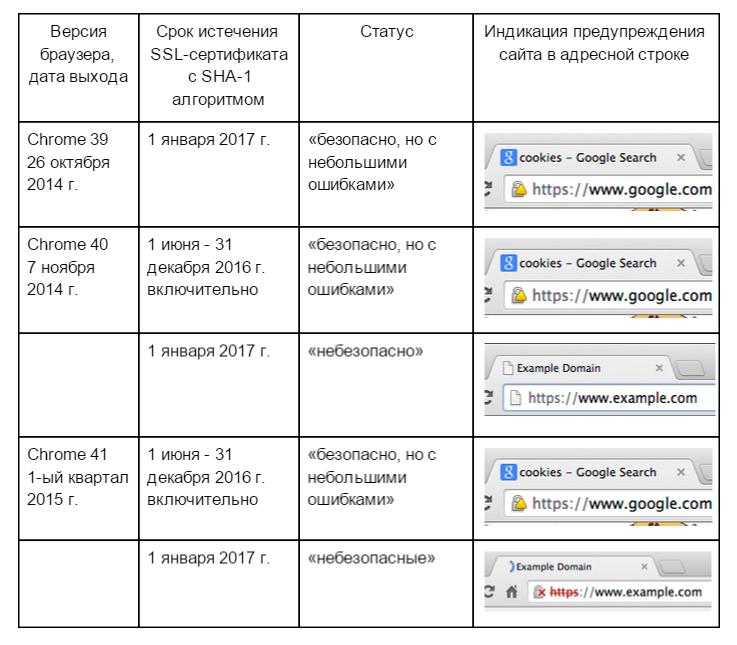 Против кого дружат Google, Chrome Mozilla и Microsoft? Или SHA 1 уходит в прошлое