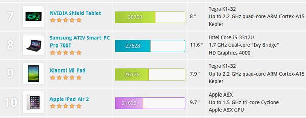 Показатели GPU равны 36 109 баллов для Tegra K1 и 31 396 баллов для A8X
