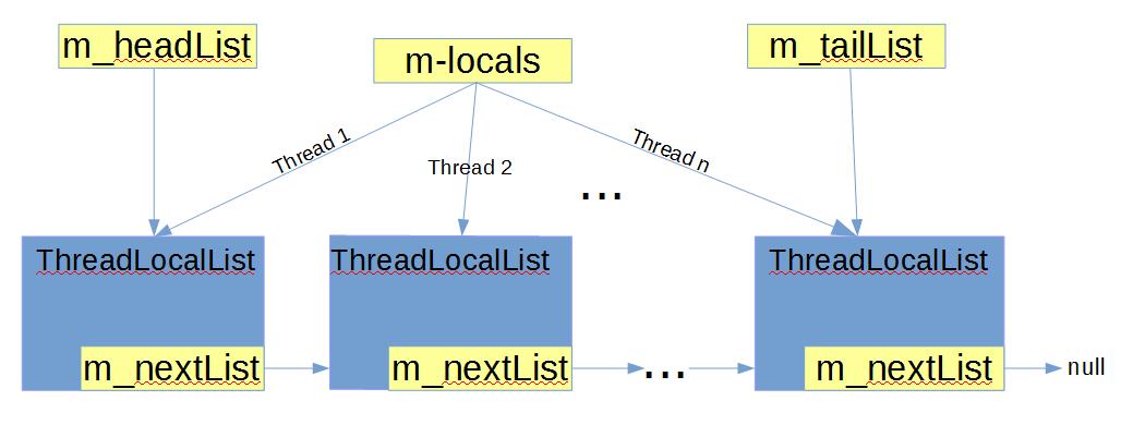 Как устроен ConcurrentBag в .Net