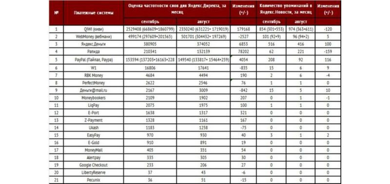 В рейтинге популярности платежных систем Рунета лидирует QIWI