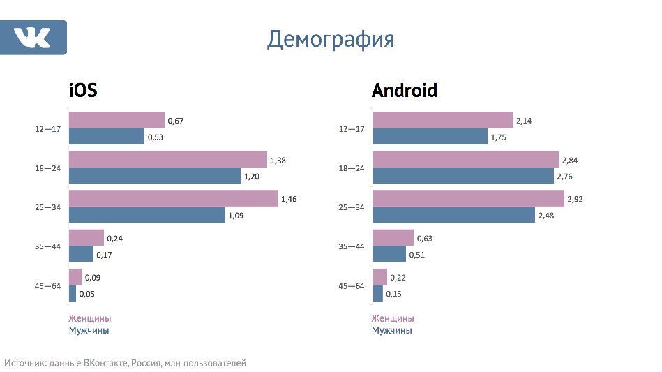 ВКонтакте сделал мобильную рекламу доступной для всех рекламодателей