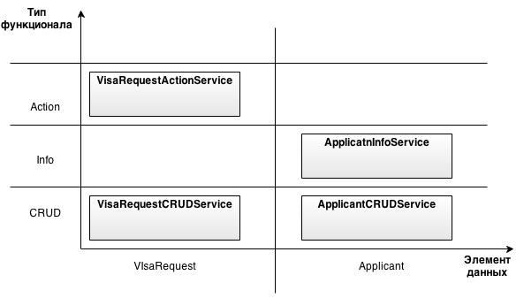 Cohesion in Enterprise Applications