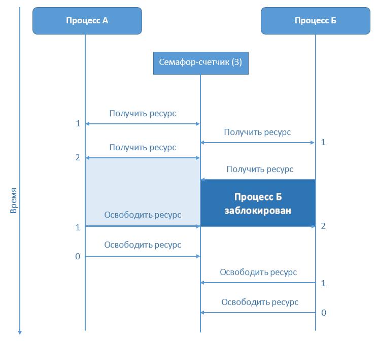 Семафоры, или как разруливать доступ к ресурсам в DBMS Caché - 2