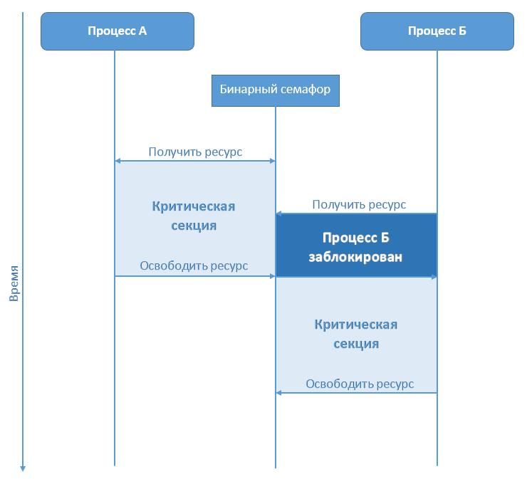 Семафоры, или как разруливать доступ к ресурсам в DBMS Caché - 1
