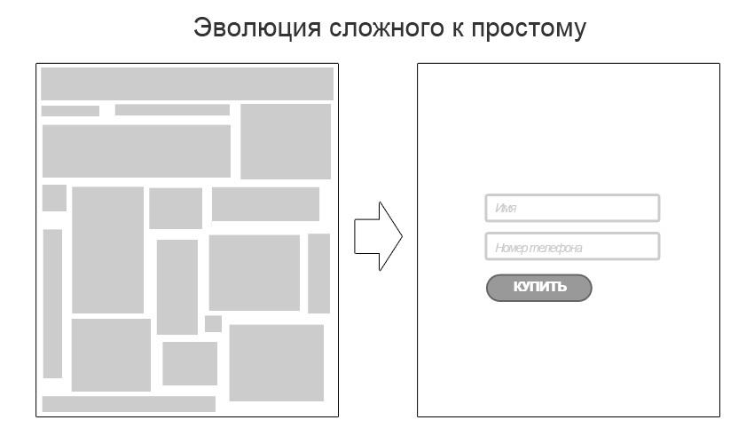 Повышаем конверсию Landing Page - 2