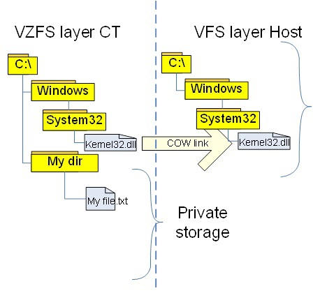 Контейнеры для Windows: за 10 лет до Microsoft - 7