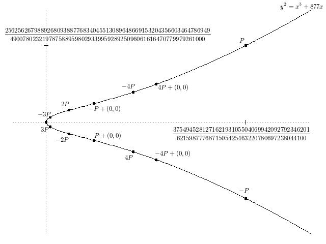 Гипотеза Бёрча — Свиннертон-Дайера - 1
