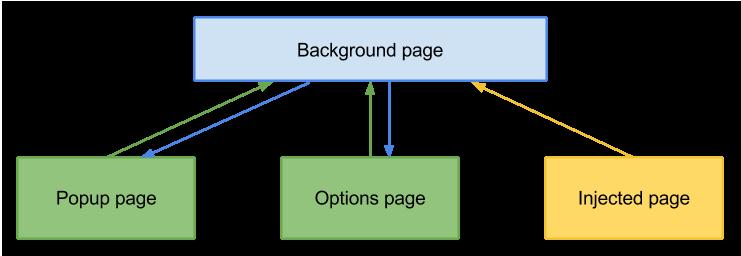 Универсальный обмен сообщениями между страницами в расширениях - 1