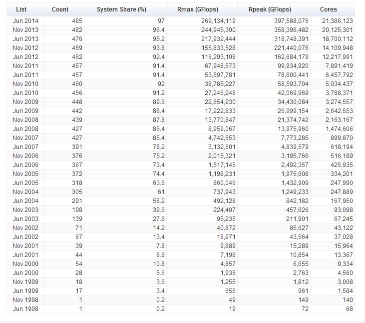 Linux доминирует на суперкомпьютерах как никогда раньше