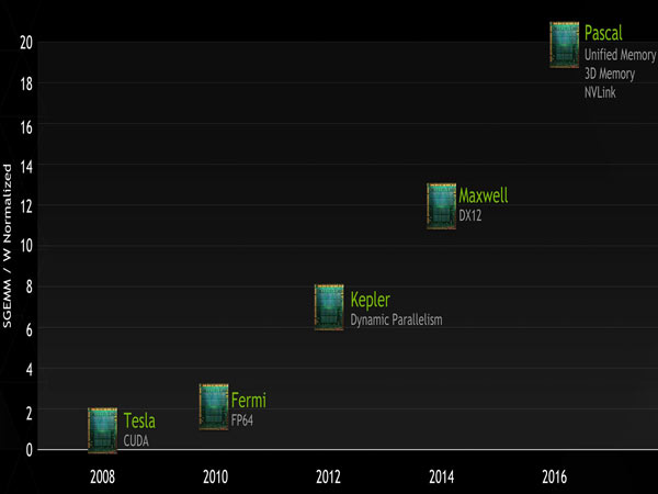 В 2016 году Nvidia рассчитывает представить архитектуру Pascal