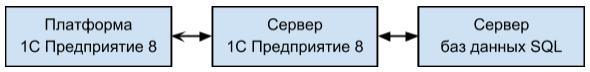 О программировании на 1С Предприятие 8 - 1