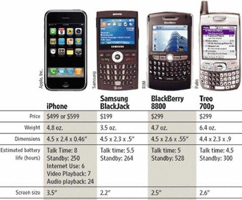 iPhone 2G   что он умел восемь лет назад
