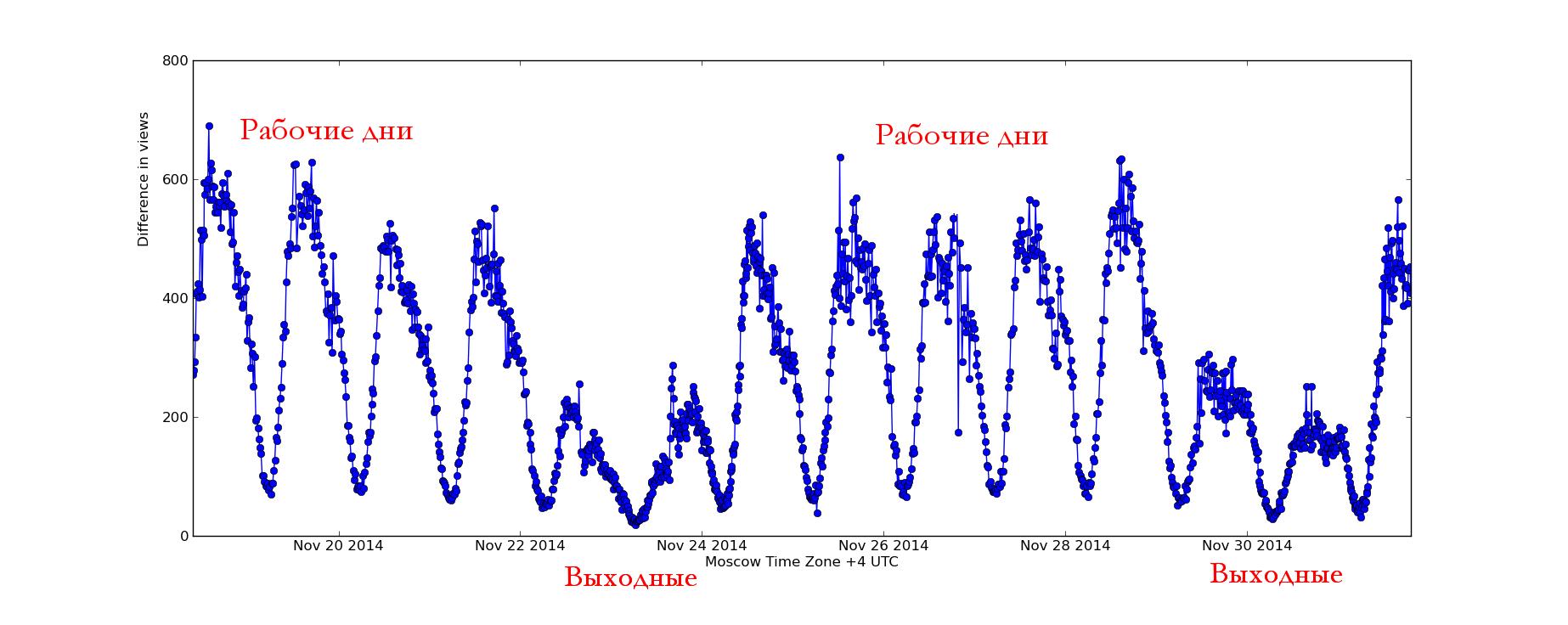 Когда никто не читает Хабр - 2