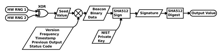 «Идеальное» бросание монеты: The NIST Randomness Beacon - 1