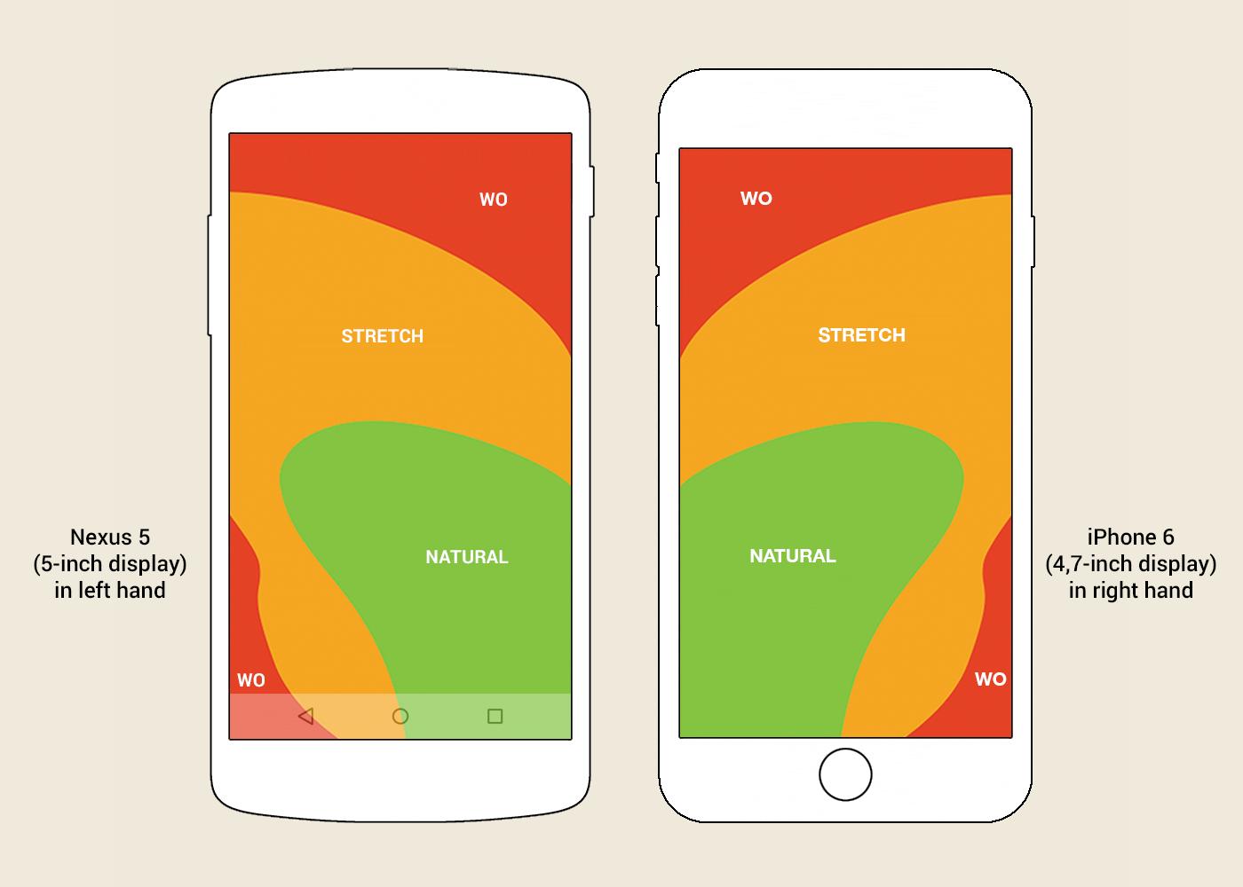«Зона большого пальца» для 5–4,7-дюймового экрана, если держать телефон в левой и в правой руке, соответственно. Изображение основано на публикации Скотта Хэрффа.