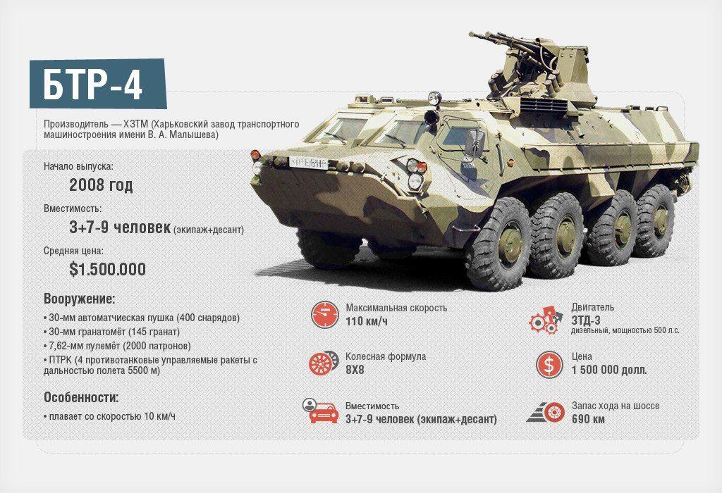 цены на военную технику обязательно делать