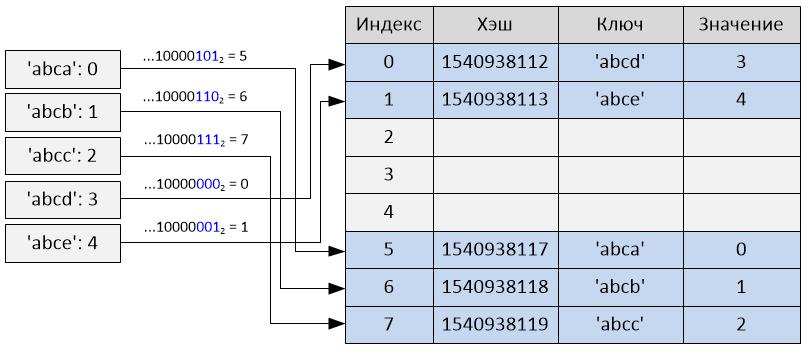 Реализация словаря в Python 2.7 - 2