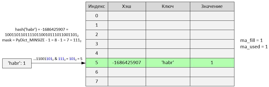 Реализация словаря в Python 2.7 - 3