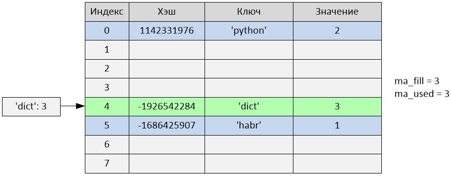 Реализация словаря в Python 2.7 - 5