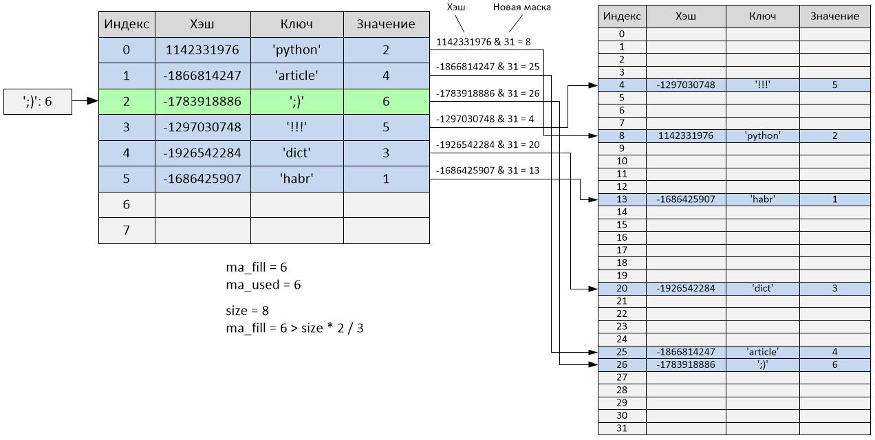 Реализация словаря в Python 2.7 - 8